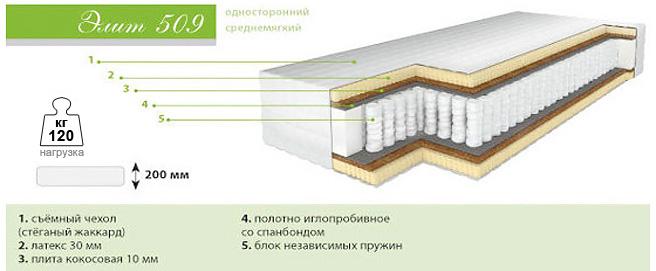 Ортопедический матраc Барро Элит 509